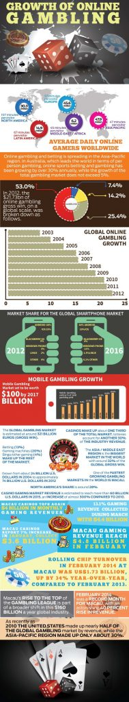Online Gambling market growth infographic 189x1024 - Online-Gambling-market-growth-infographic